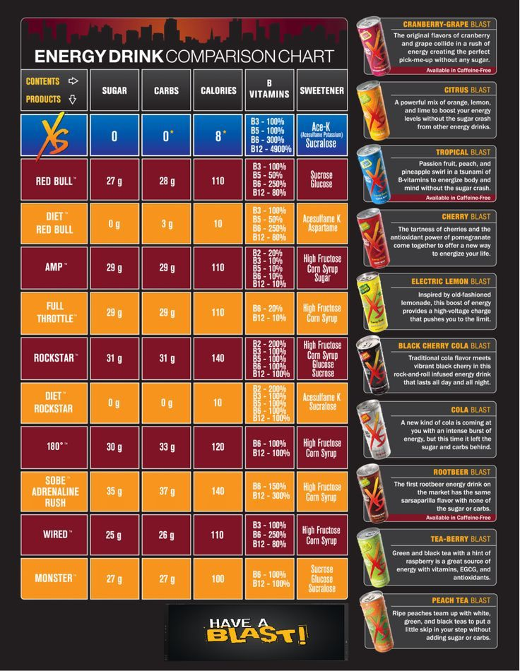 Pick the right XS energy drink that's best for you & your health!