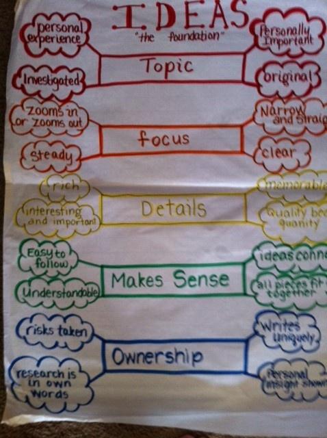 six traits of writing anchor charts 4th