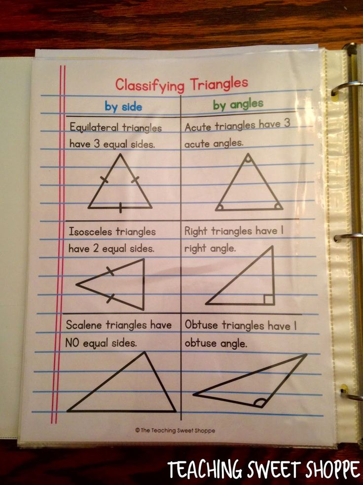 4th Grade Geometry Unit Classifying triangles notes