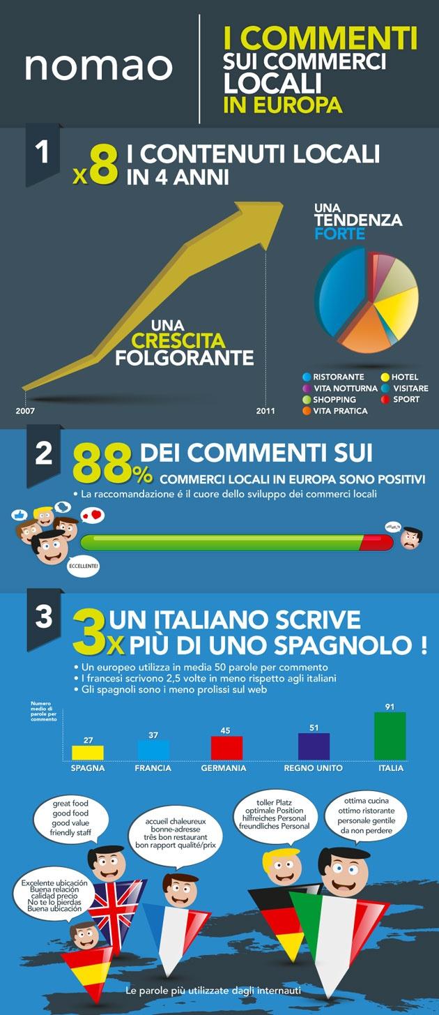 I commenti degli internauti sui commerci locali in Europa