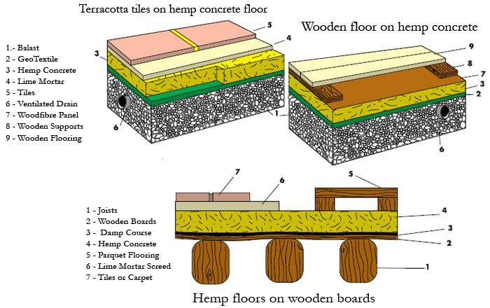 Hemp Floors on wooden boards