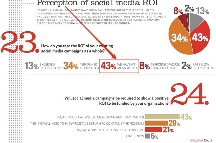 Survey - Social Media ROI: http://www.ethority.de/weblog/2012/02/20/social-media-roi-studie/