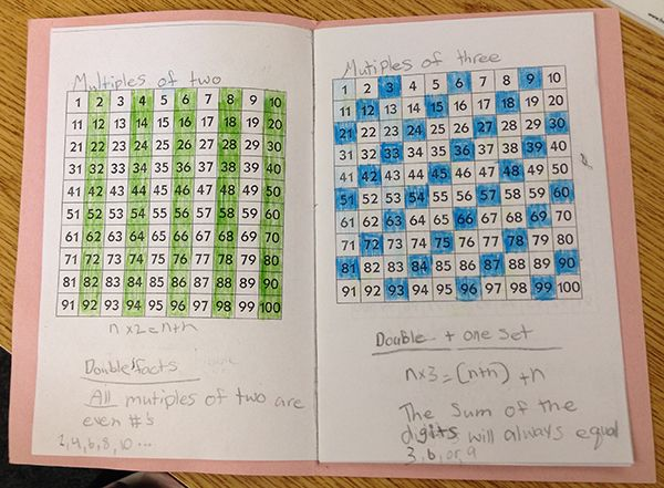 Here's a free booklet for students to record patterns in multiples. Great way to look at multiplication and multiplicative thinking!