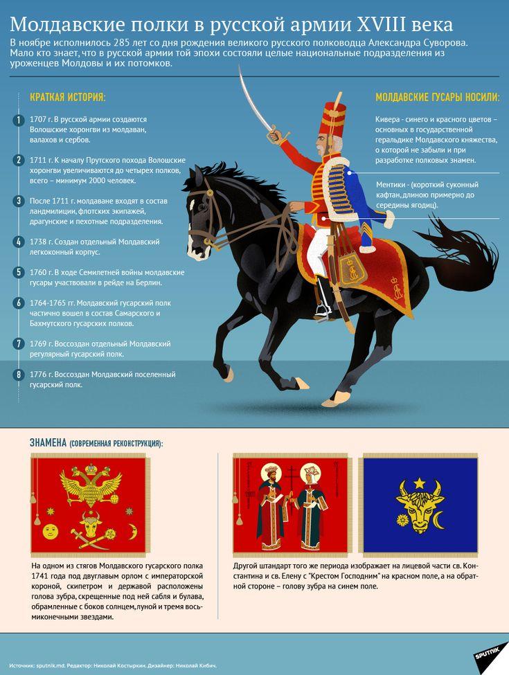 Молдаване в русской армии эпох Петра I и Екатерины II.