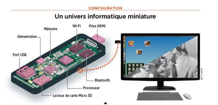 Connecté à un écran ou à un téléviseur (comme ici) via la prise HDMI, le PC stick est piloté avec un clavier et une souris grâce à sa liaison sans fil Bluetooth. La puce Wi-Fi assure la connexion avec Internet et le cloud où sont stockés les contenus de l'ordinateur, celui-ci ayant une mémoire à la capacité très limitée. ©Sciences et Avenir / Betty Lafon