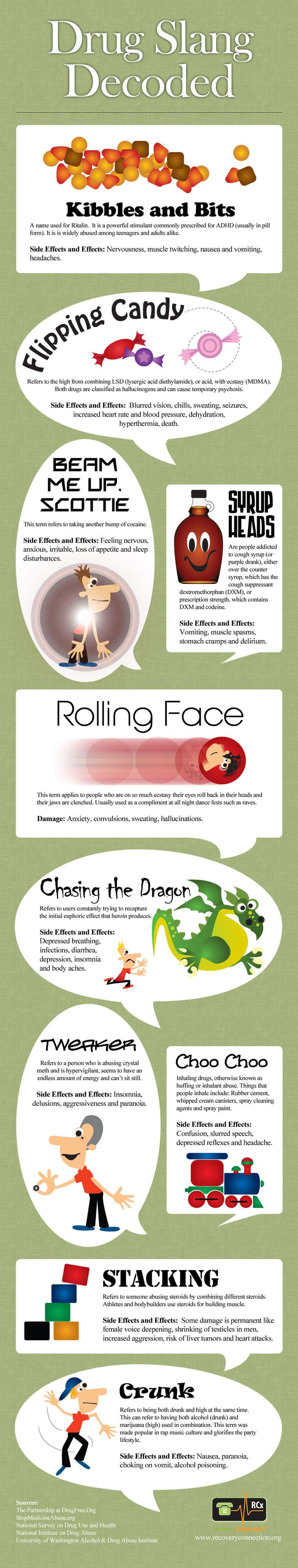 What are the clever drug slang terms used by drug users? Drug Slang Decoded infographic unlocks the slang terms for drugs most commonly abused and their side effects.