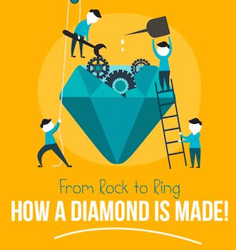 https://www.diamondlighthouse.com/blog/2015/11/03/how-a-diamond-is-made/  #diamonds #facts #cool #interesting #info #infographic