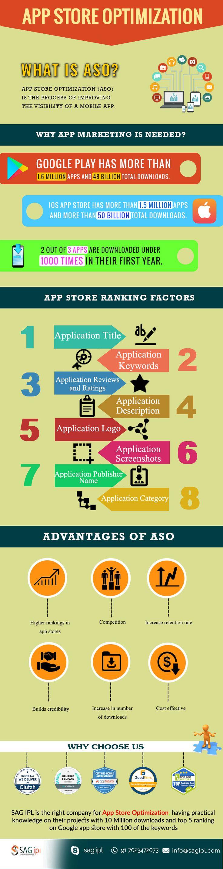 App Store Optimization (ASO) - Infographic