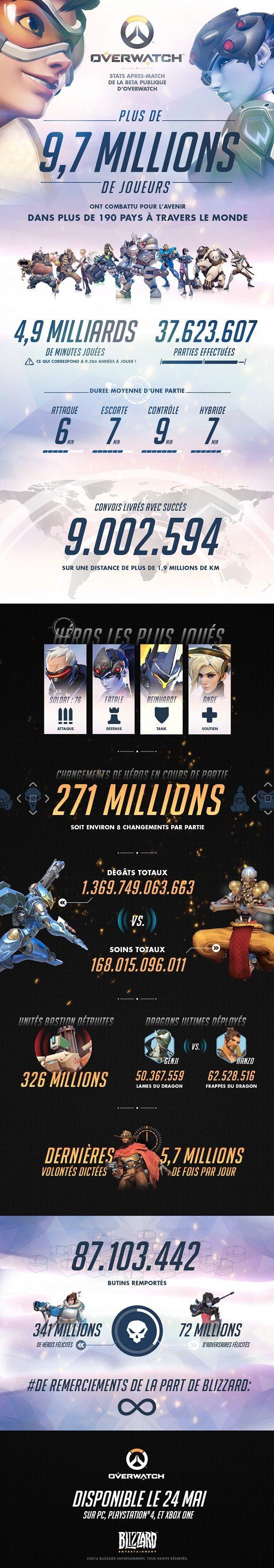 Overwatch : Infographie de la bêta - Overwatch