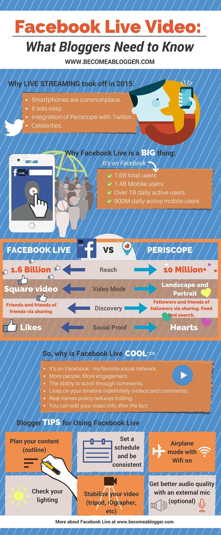 Facebook Live Video: What Bloggers Need to Know. #infographic