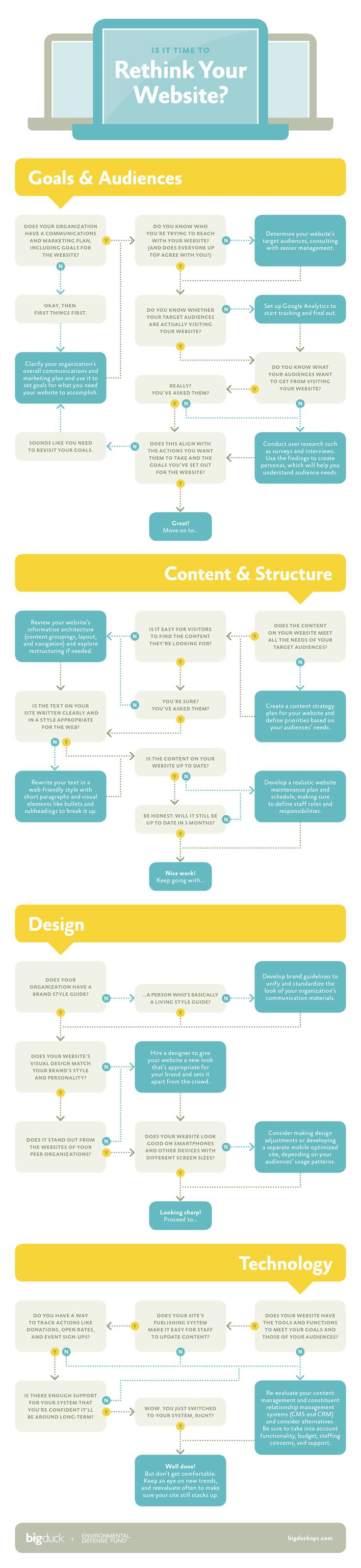 Infographic: Does your website need an overhaul?