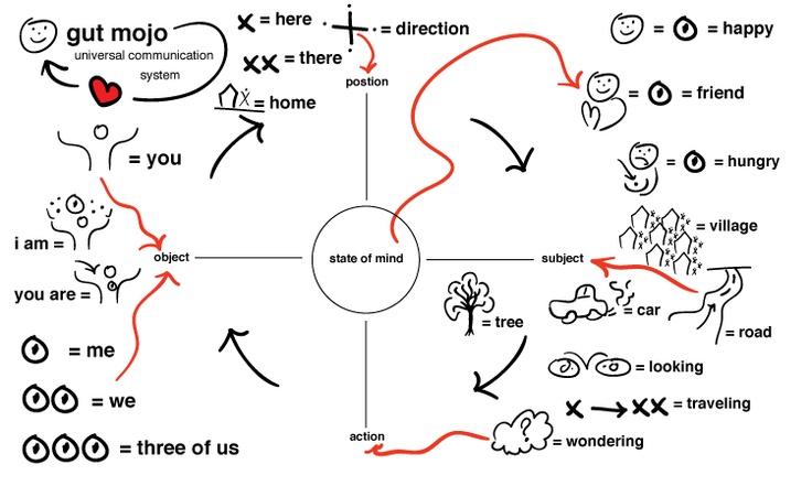 Universal communication...