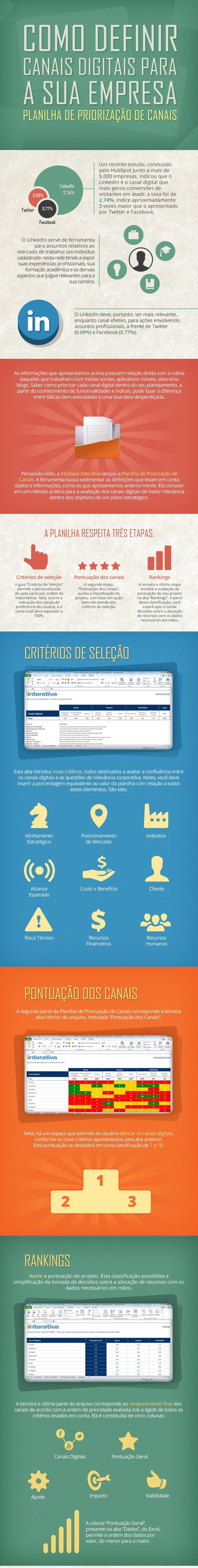 Infográfico: qual é a melhor plataforma digital para sua empresa Estudo mostra fatores importantes que precisam ser levados em consideração ...