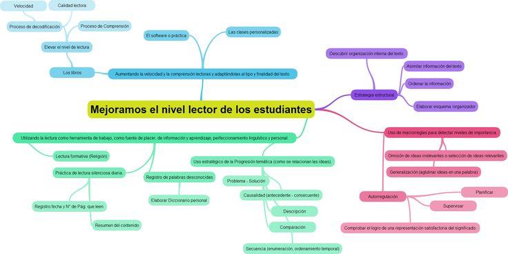 Estrategias para mejorar el nivel lector de los estudiantes.