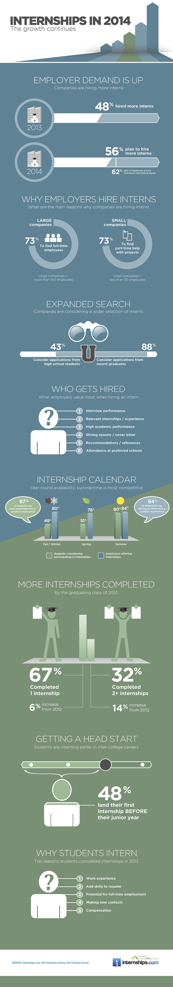 internships infographic 2014 Infographic Internships Survey and