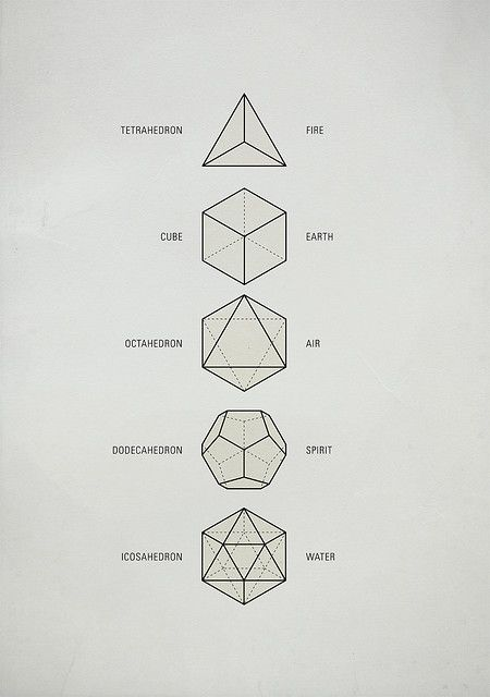 They are geometrical forms which are said to act as a template from which all life springs. The aesthetic beauty and symmetry of the Platonic solids have made them a favorite subject of geometers for thousands of years. They are named after the ancient Greek philosopher Plato who theorized that the classical elements were constructed from the regular solids. To the Greeks, these solids symbolized fire, earth, air, spirit (or ether) and water. - Pinned by The Mystic's Emporium on Etsy