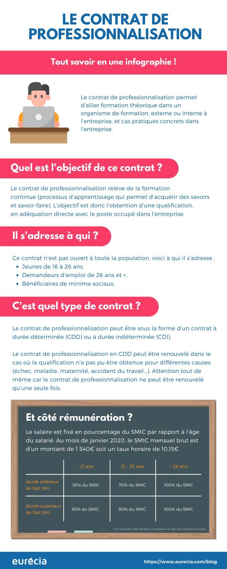 Le contrat de professionnalisation | Contrat ...