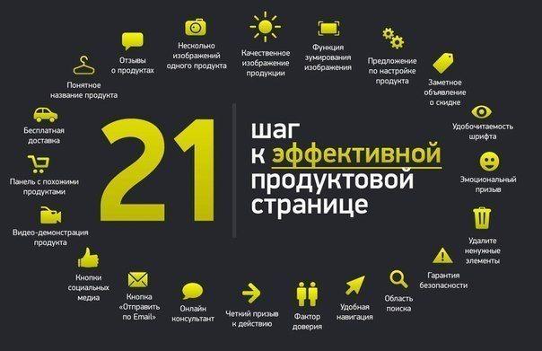 21 ШАГ К ЭФФЕКТИВНОЙ ПРОДУКТОВОЙ СТРАНИЦЕ