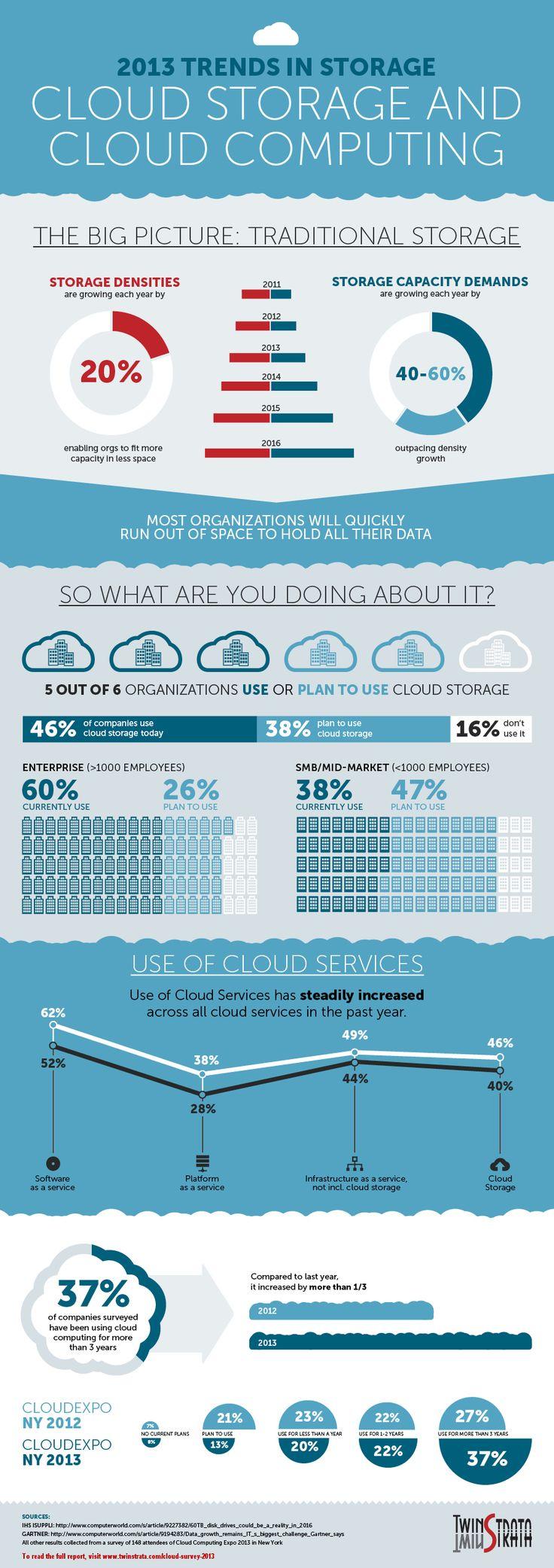 Cloud storage & cloud computing