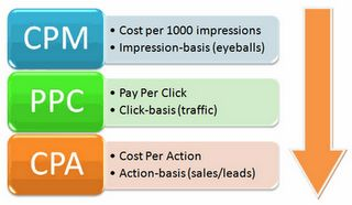 Cost Per Impression Formula.        Common Working out of Google AdWords Permits an Knowledgeable Choice When taking a look at paid merchandising there's one specific means that stands out which is referred to as Google AdWords which is a very value effective and very effective way of producing excessive outcomes and...  Read the rest of this entry » http://firstadsense.com/make-money-with-adsense/cost-per-impression-formula/