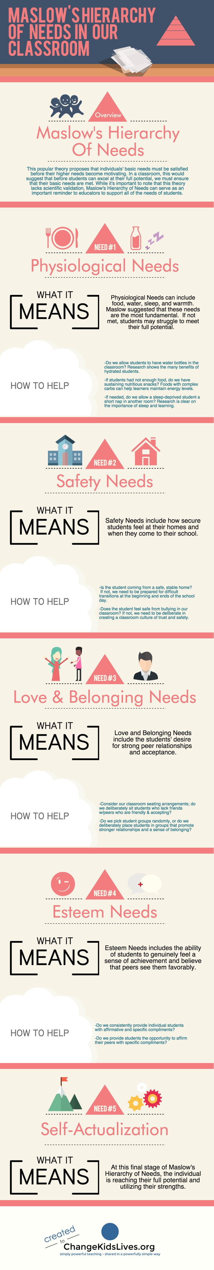 Simple Strategies To Support Maslow's Hierarchy Of Needs In Your Classroom