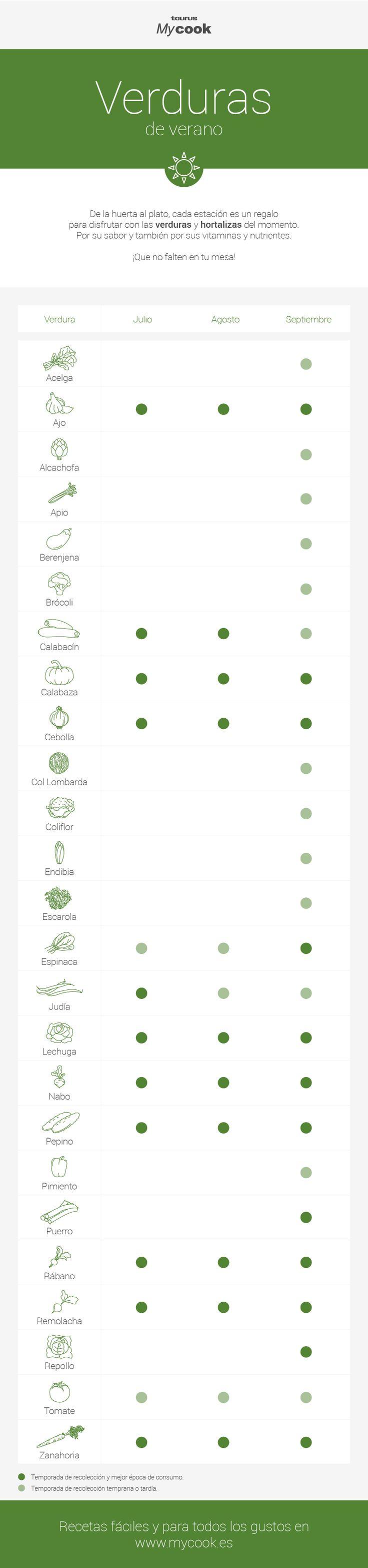 taurus-mycook-infografia-temporada-verduras-verano