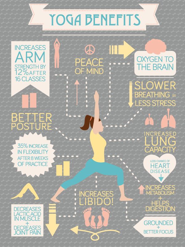 All the benefits of yoga in one image. http://thedinfographics.com/2015/09/05/benefits-yoga-infographic/