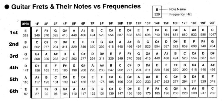 Guitar Frets Notes Vs Frequencies Guitar Tuners Guitar Guitar Lessons