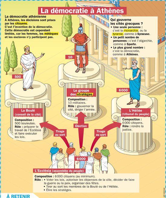Fiche exposés : La démocratie à Athènes Plus
