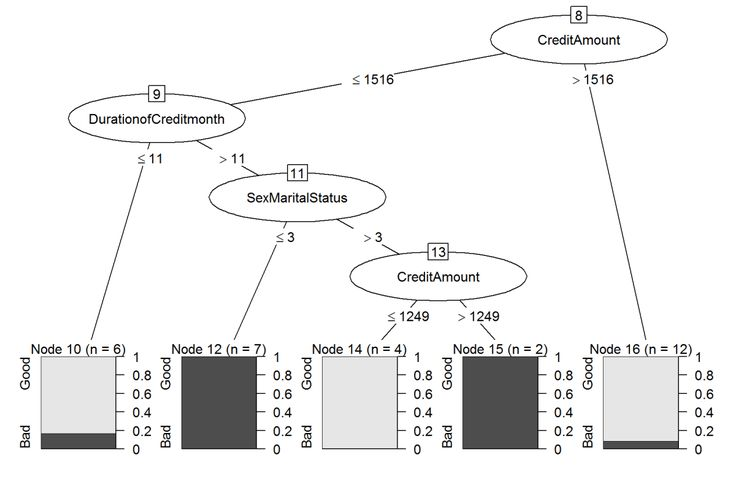 Decision trees in banking industry: creditworthiness