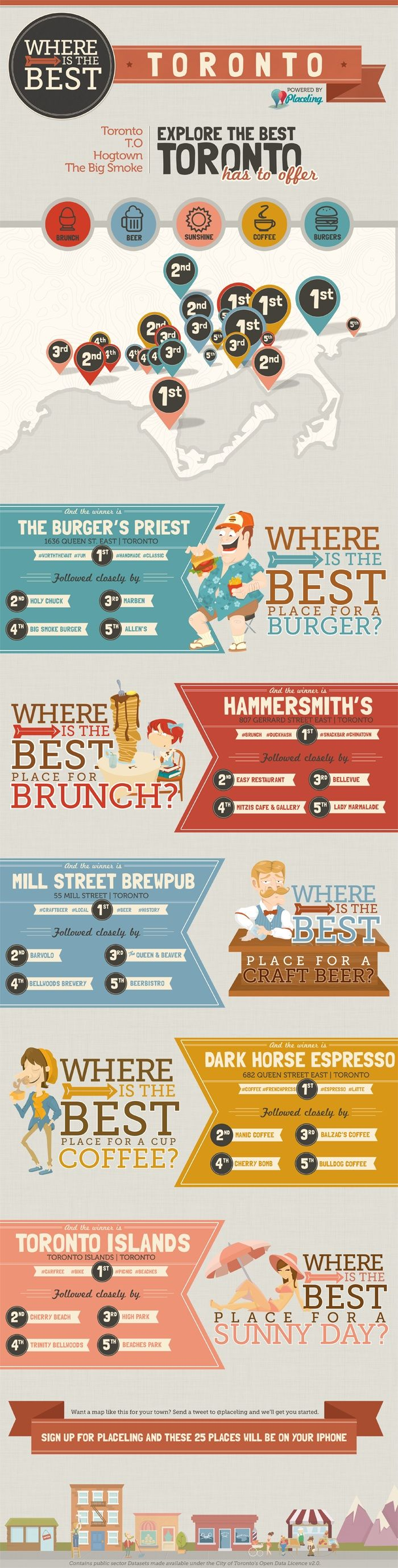The Best of Toronto. Love this guide to places to eat and visit in Toronto! Coffee shops and brunch are important to me ;)