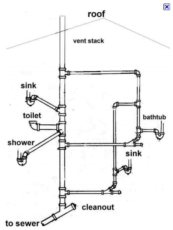 Typical Plumbing Diagram For Toilet on Air Pressor System Piping Diagrams