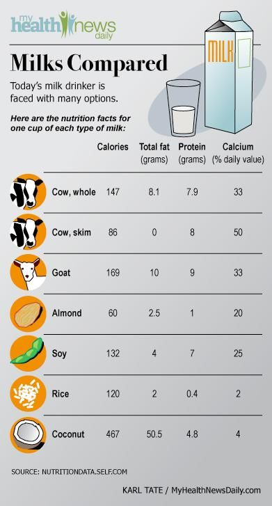 THIS IS IT !  Full-Fat Paradox: Whole Milk May Keep You Lean - PositiveMed------   I want a cow so we can have raw milk,,,  its better for you