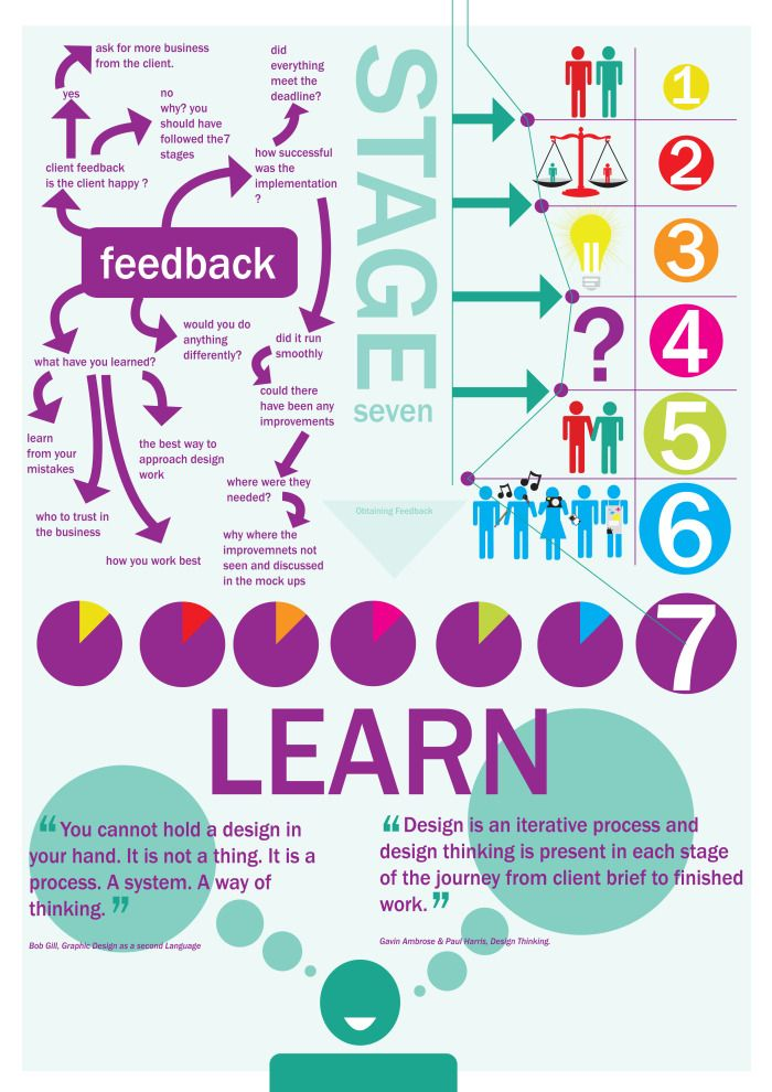7 stages for design thinking   Stage 7 - learn - #designthinking