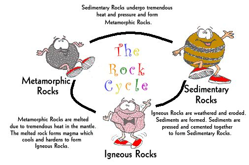 rock cycle diagram at the rock cycle get your child to sing our rock cycle song. Black Bedroom Furniture Sets. Home Design Ideas