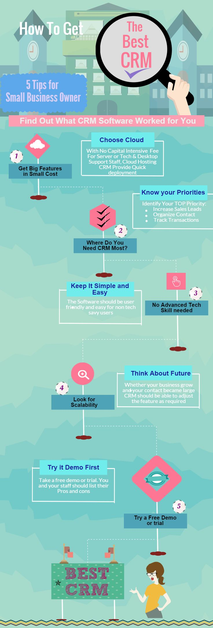 #Infographic : How to Choose the Best #CRM Software for #B2B Business