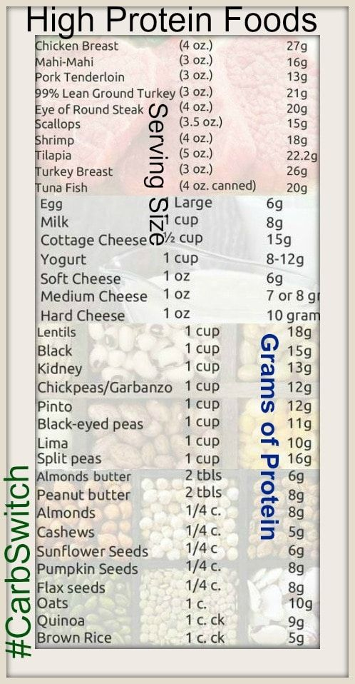 High protein foods #Carbs