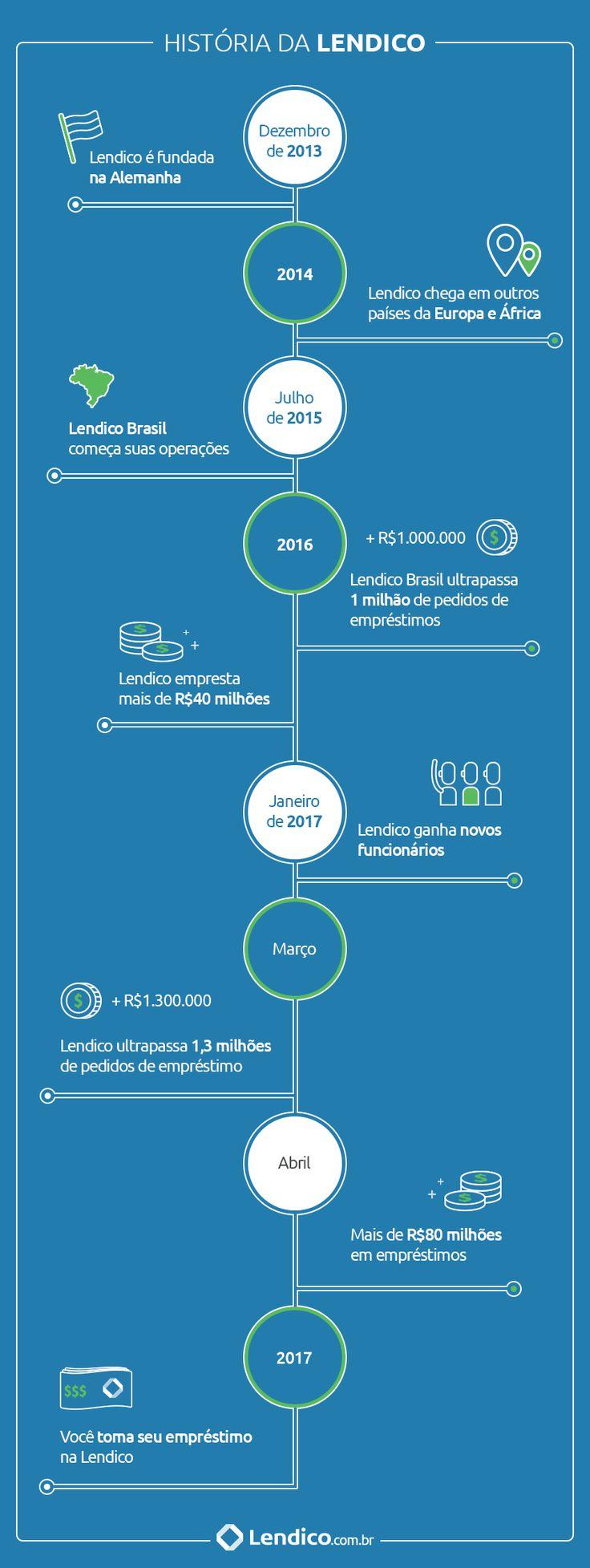Você já conhece a história da Lendico Brasil? Estamos no Brasil há quase 2 anos proporcionando empréstimo pessoal com juros baixos.