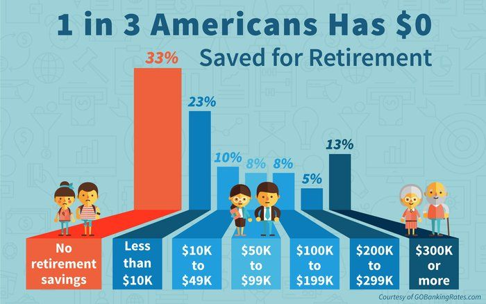 1 In 3 Americans Has Saved 0 For Retirement Saving For