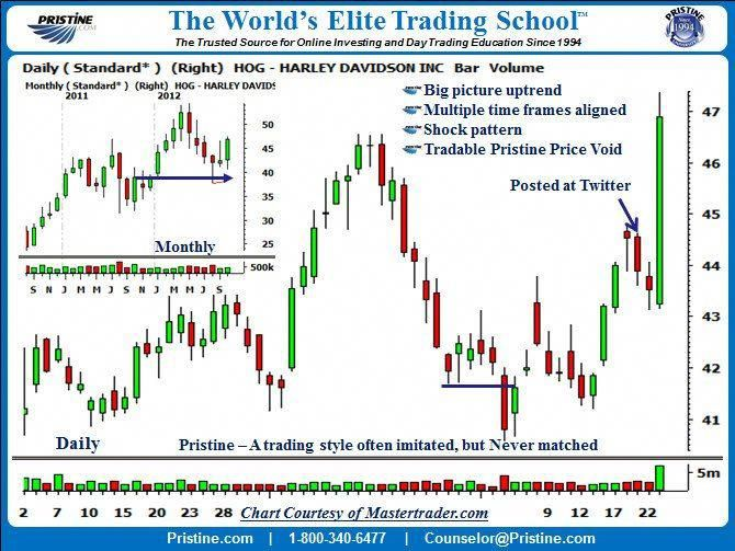 Elliott Wave Theory Wave Theory Technical Analysis Day Trading