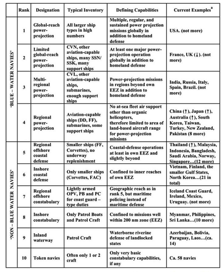Image result for Todd & Lindberg navy classification system[