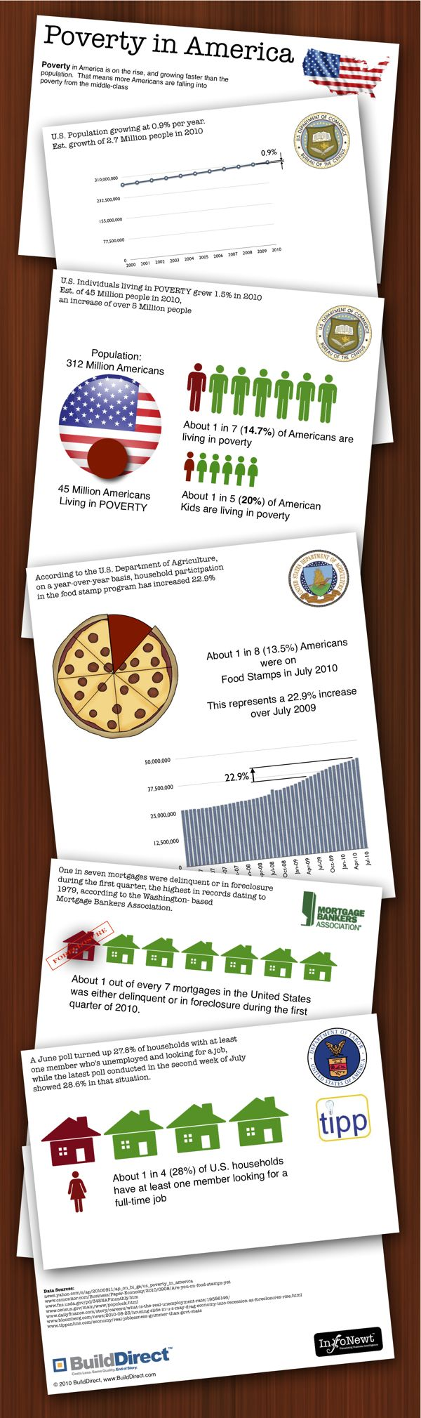 Poverty in America #infografia #infographic