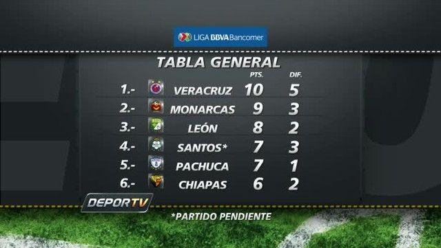 Tabla General de la Liga Bancomer MX