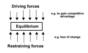 Love. Kurt Lewin's Force Field Analysis. Totally have used