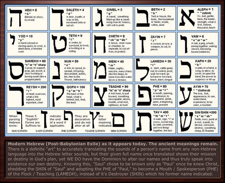 hebrew letter meanings hebrew letter meanings chart and gematria examples of 22105