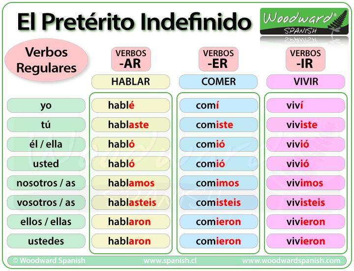 Pretértio indefinido - Verbos regulares