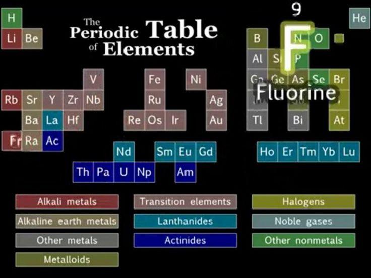 Ways To Make Learning The Periodic Table Fun