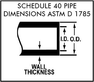 """#1 FlexPVC®.com PVC presents Pipe Size Dimensions & Size Table, Chart Identifying & Pressure Ratings 1/8"""" thru 12"""" and larger."""