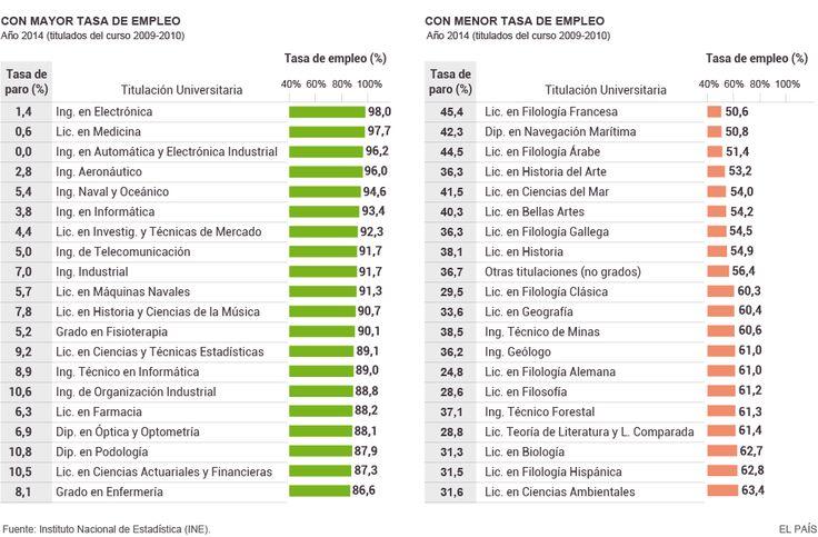 Carreras con mas y menos paro 2015 España