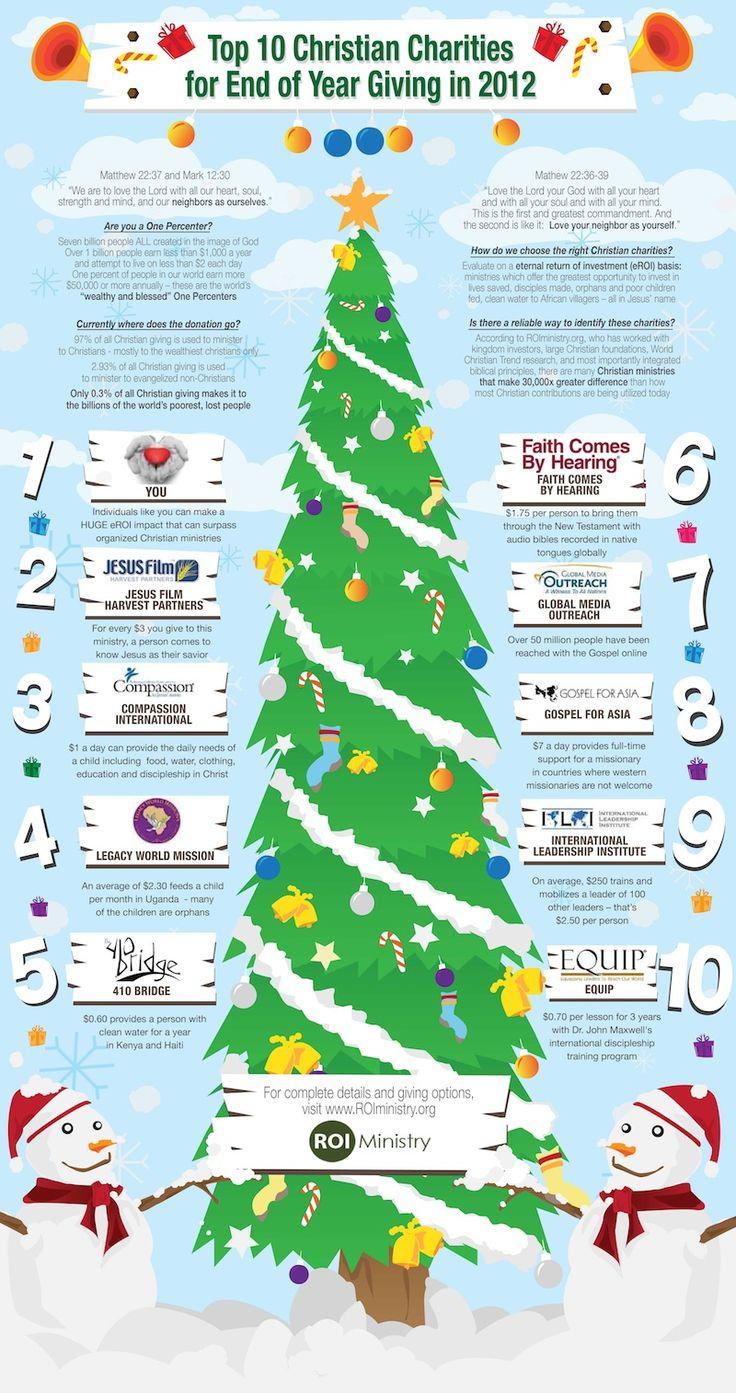 Top 10 Most Impactful Christian Charities 2012